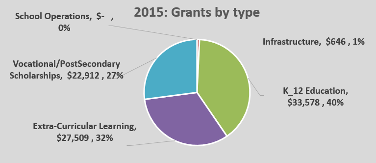 OPEN Grants Pie Chart 2015